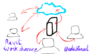 PC's and a cloud